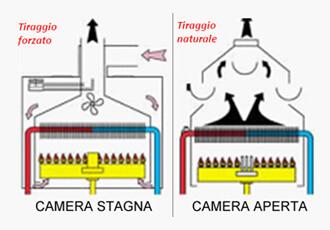Come scegliere e impostare la caldaia per il riscaldamento for Caldaie usate a metano