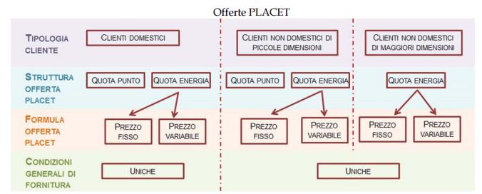 Offerta Placet: tabella esplicativa