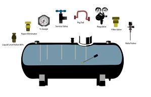 Come installare il serbatoio di gpl per riscaldamento - Tubo gas interrato ...